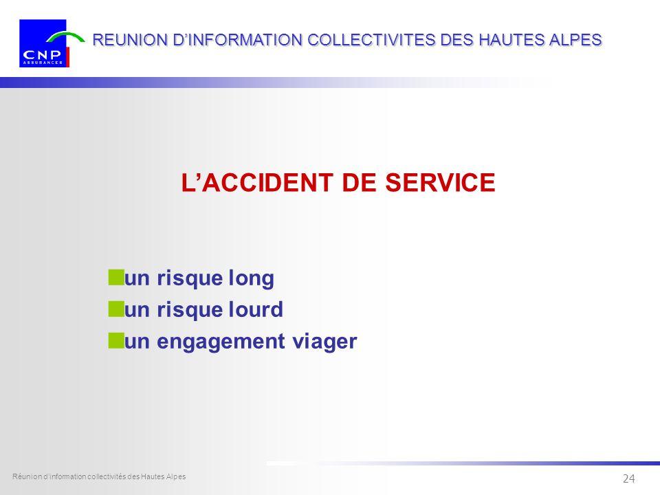 23 Dexia Sofcap - tous droits réservés Réunion dinformation collectivités des Hautes Alpes 23 REUNION DINFORMATION COLLECTIVITES DES HAUTES ALPES infl