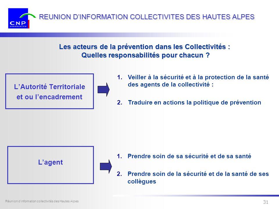 30 Dexia Sofcap - tous droits réservés Réunion dinformation collectivités des Hautes Alpes 30 REUNION DINFORMATION COLLECTIVITES DES HAUTES ALPES Les acteurs de la prévention dans les Collectivités Quelles responsabilités pour chacun