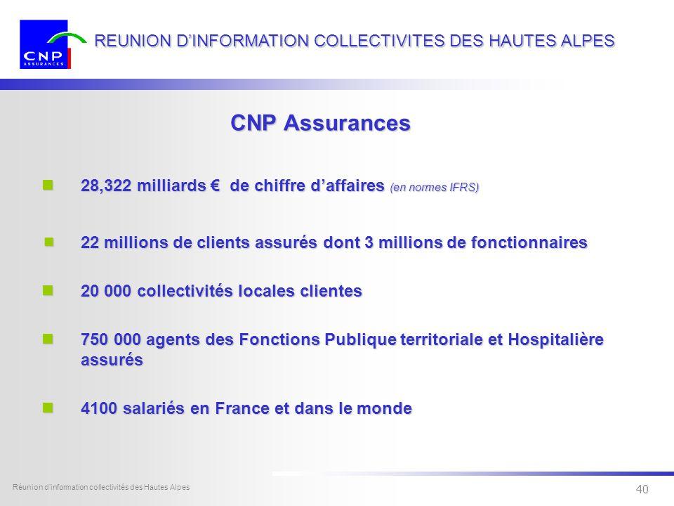 39 Dexia Sofcap - tous droits réservés Réunion dinformation collectivités des Hautes Alpes 39 REUNION DINFORMATION COLLECTIVITES DES HAUTES ALPES CNP