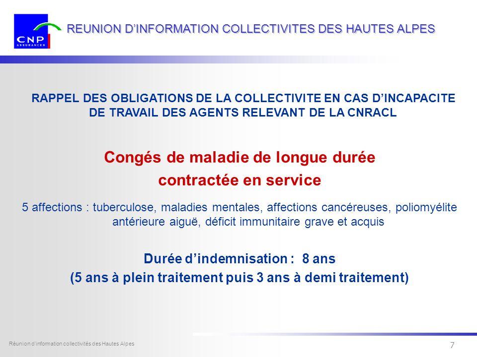 6 Dexia Sofcap - tous droits réservés Réunion dinformation collectivités des Hautes Alpes 6 REUNION DINFORMATION COLLECTIVITES DES HAUTES ALPES Congés