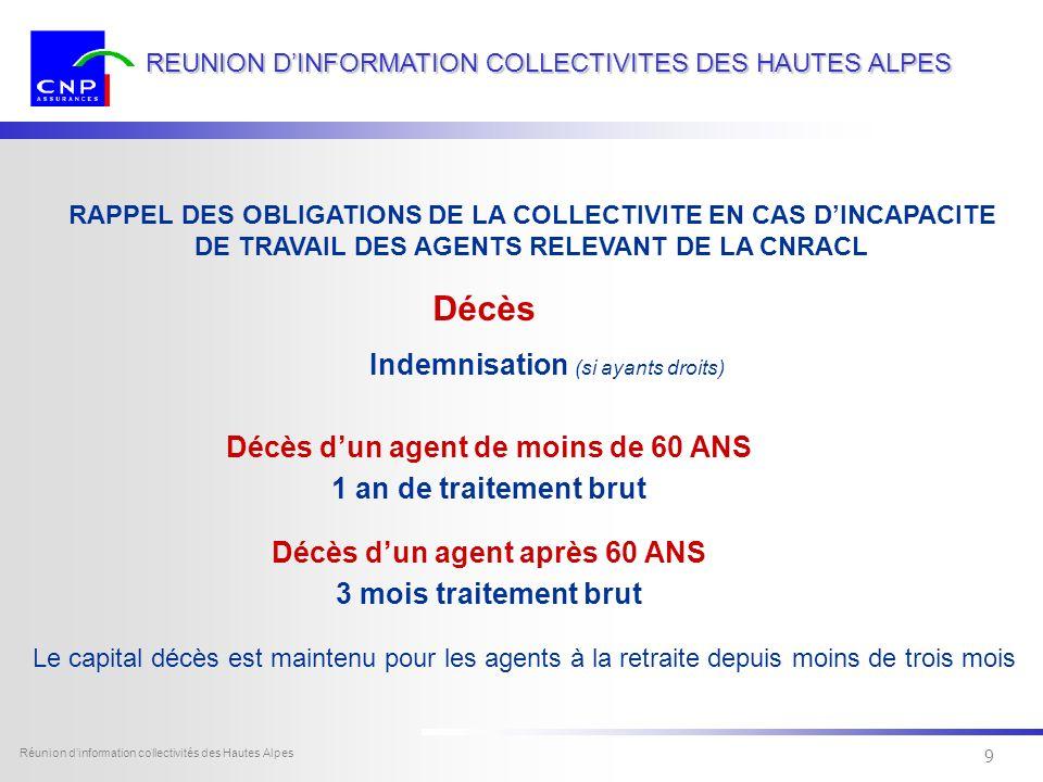 8 Dexia Sofcap - tous droits réservés Réunion dinformation collectivités des Hautes Alpes 8 REUNION DINFORMATION COLLECTIVITES DES HAUTES ALPES Congés