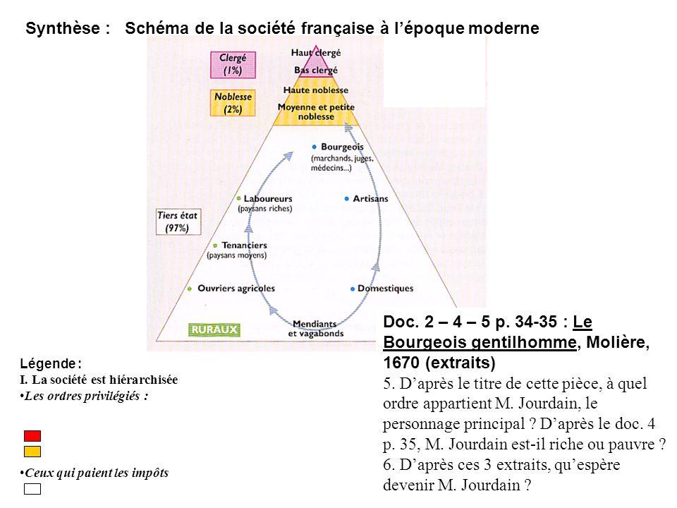 Synthèse : Schéma de la société française à lépoque moderne Légende : I. La société est hiérarchisée Les ordres privilégiés : Ceux qui paient les impô