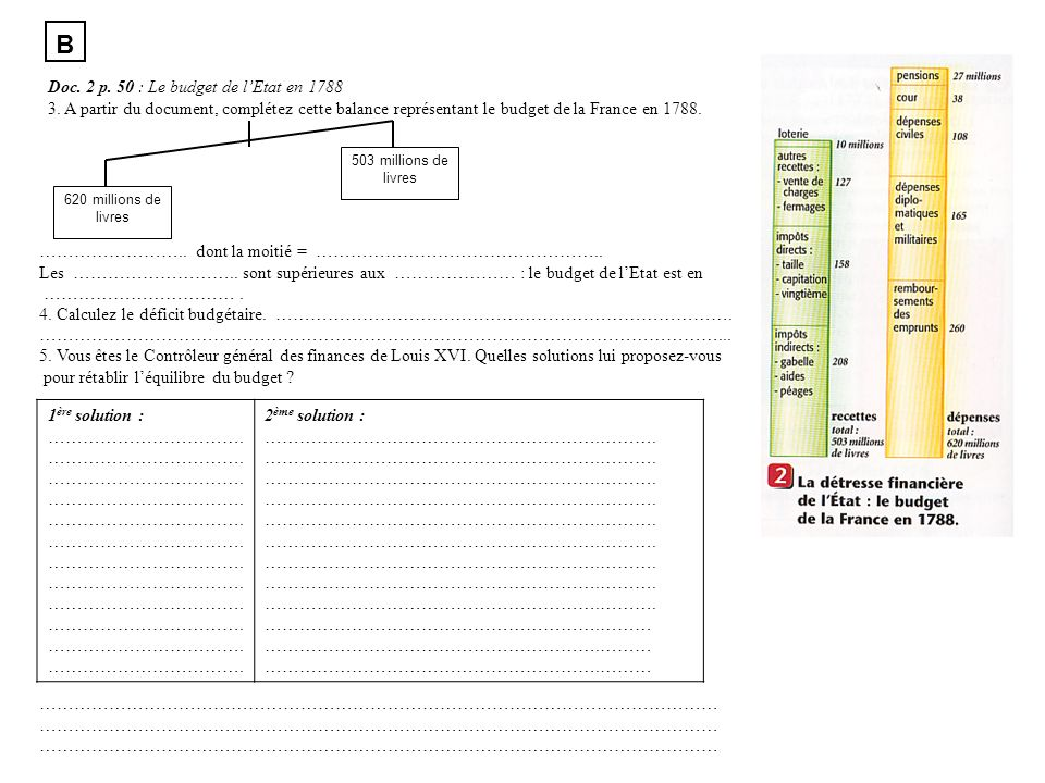 B Doc. 2 p. 50 : Le budget de lEtat en 1788 3. A partir du document, complétez cette balance représentant le budget de la France en 1788. 620 millions