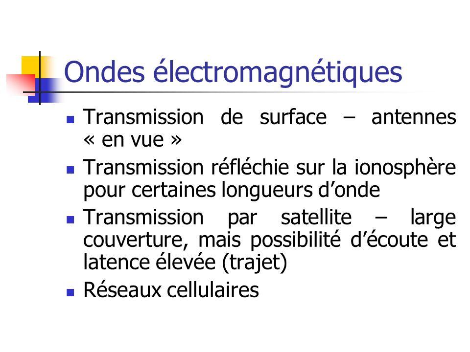 Ondes électromagnétiques Transmission de surface – antennes « en vue » Transmission réfléchie sur la ionosphère pour certaines longueurs donde Transmi