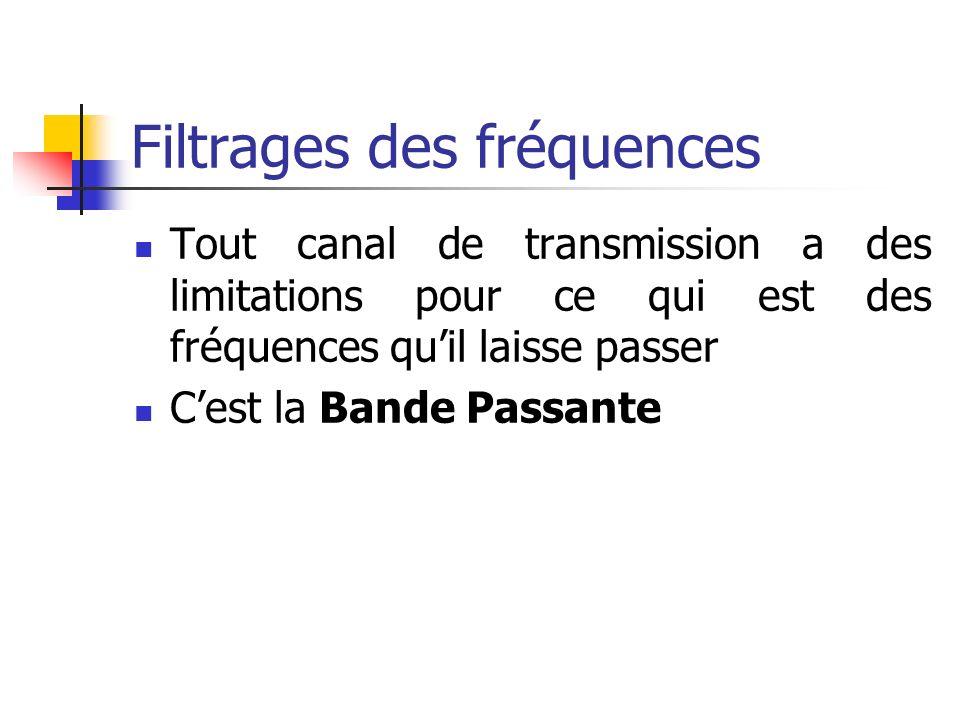 Filtrages des fréquences Tout canal de transmission a des limitations pour ce qui est des fréquences quil laisse passer Cest la Bande Passante