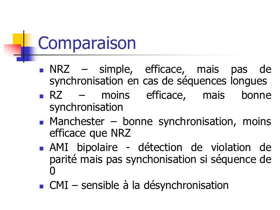 Comparaison NRZ – simple, efficace, mais pas de synchronisation en cas de séquences longues RZ – moins efficace, mais bonne synchronisation Manchester
