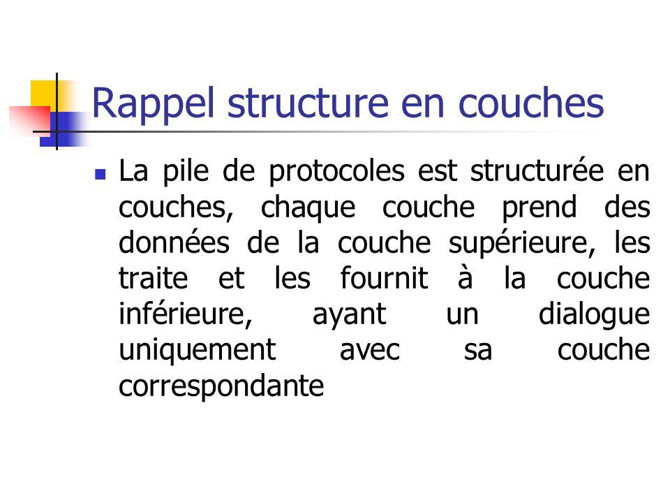 Rappel structure en couches La pile de protocoles est structurée en couches, chaque couche prend des données de la couche supérieure, les traite et le
