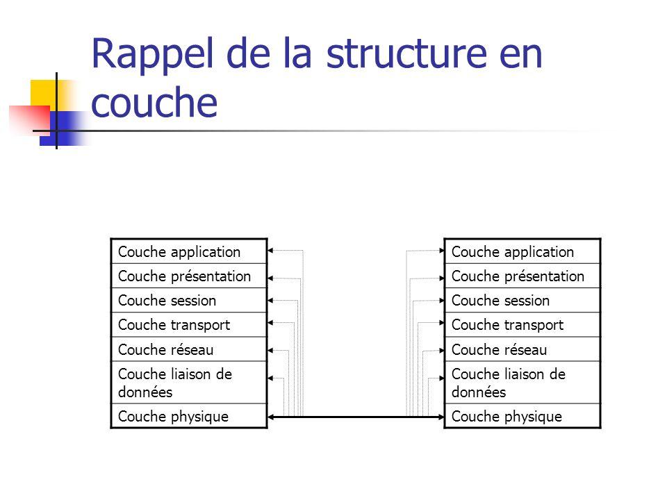 Rappel de la structure en couche Couche application Couche présentation Couche session Couche transport Couche réseau Couche liaison de données Couche