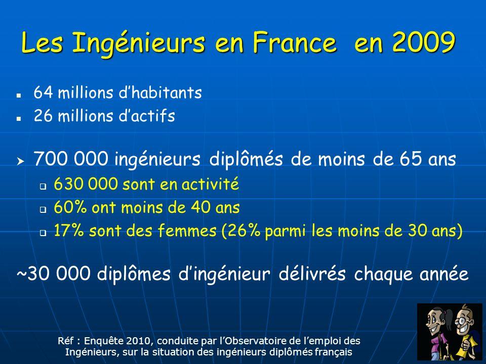 Les Ingénieurs en France en 2009 64 millions dhabitants 26 millions dactifs 700 000 ingénieurs diplômés de moins de 65 ans 630 000 sont en activité 60% ont moins de 40 ans 17% sont des femmes (26% parmi les moins de 30 ans) ~30 000 diplômes dingénieur délivrés chaque année Réf : Enquête 2010, conduite par lObservatoire de lemploi des Ingénieurs, sur la situation des ingénieurs diplômés français