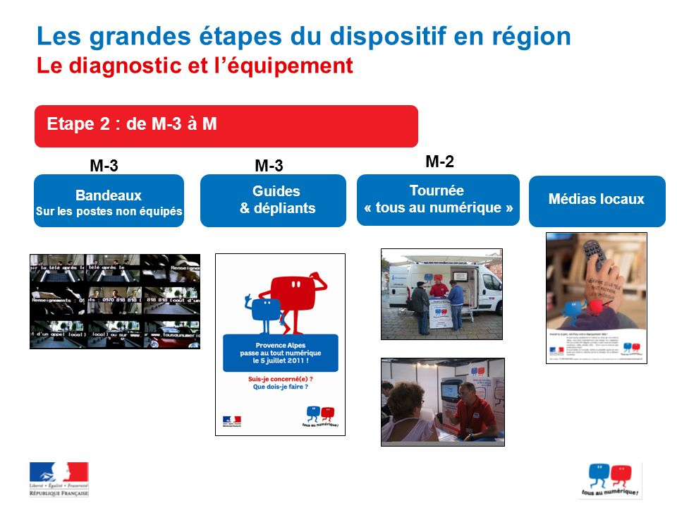 Etape 2 : de M-3 à M Les grandes étapes du dispositif en région Le diagnostic et léquipement Bandeaux Sur les postes non équipés Médias locaux M-3 Gui