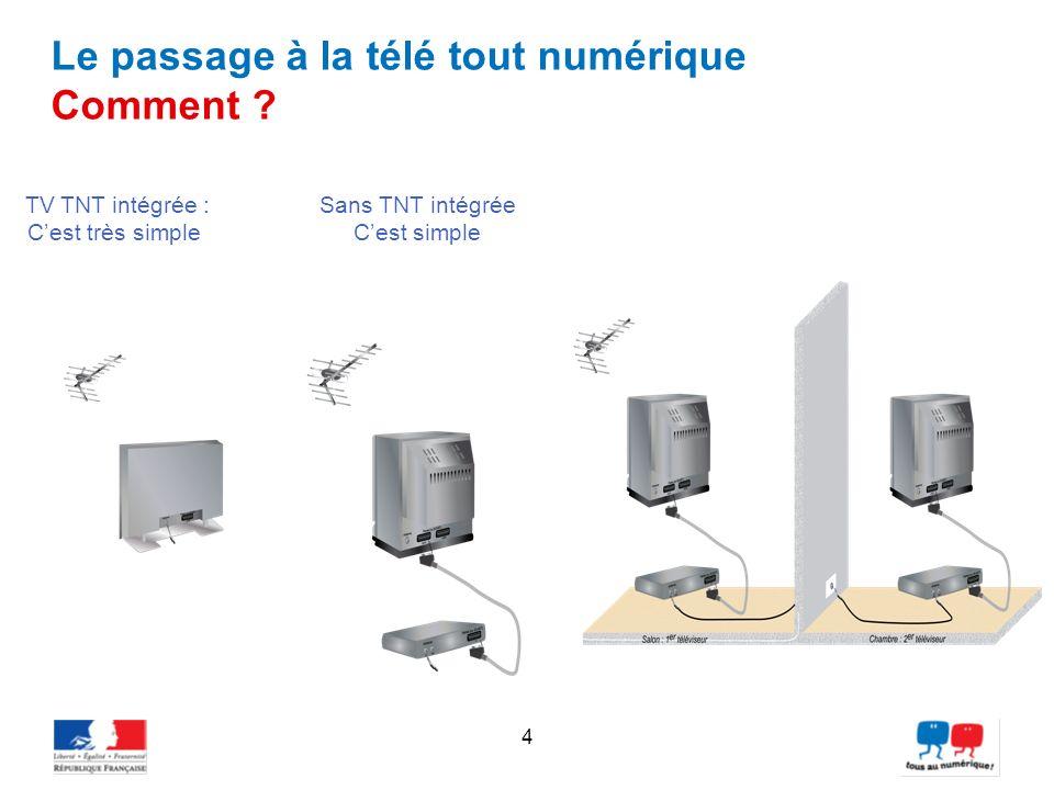 4 Le passage à la télé tout numérique Comment ? TV TNT intégrée : Cest très simple Sans TNT intégrée Cest simple