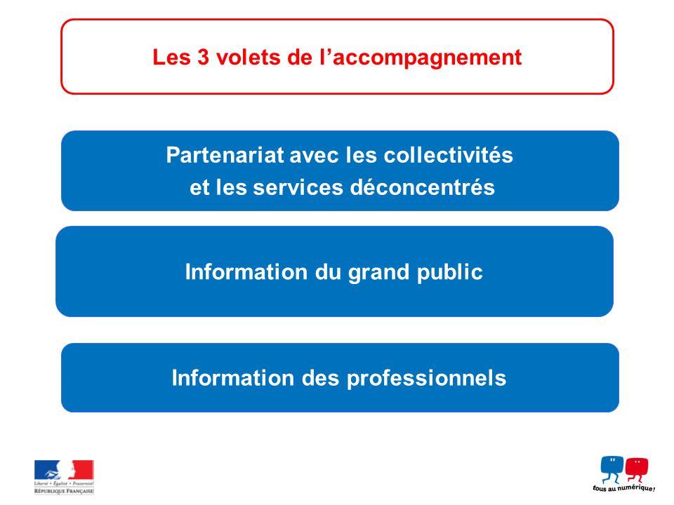 Information des professionnels Information du grand public Partenariat avec les collectivités et les services déconcentrés Les 3 volets de laccompagne