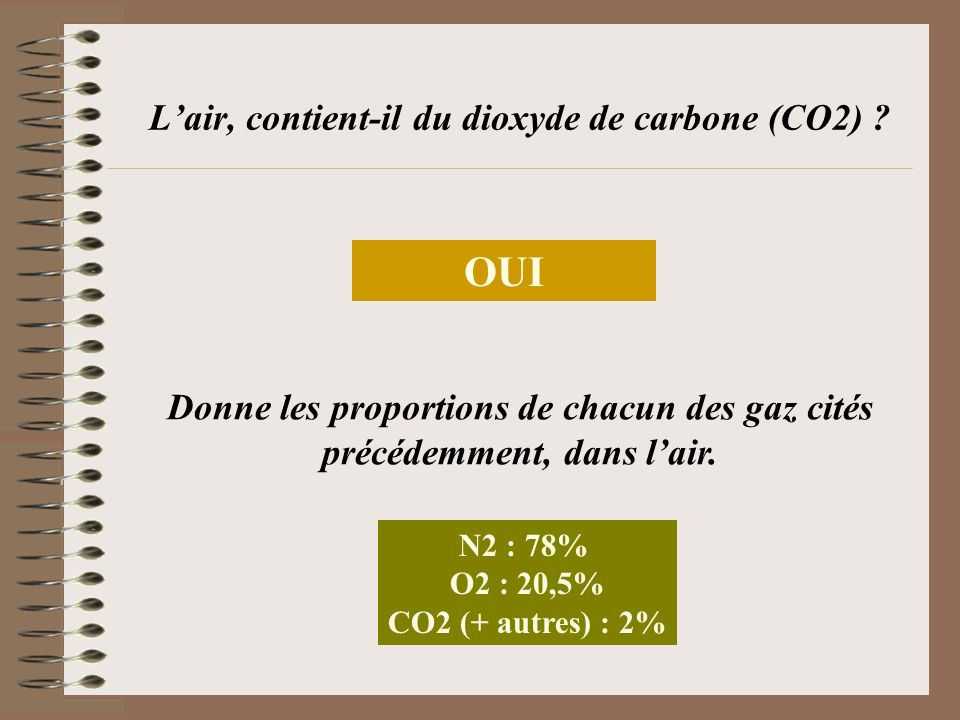 Lair, contient-il du dioxyde de carbone (CO2) ? OUI Donne les proportions de chacun des gaz cités précédemment, dans lair. N2 : 78% O2 : 20,5% CO2 (+