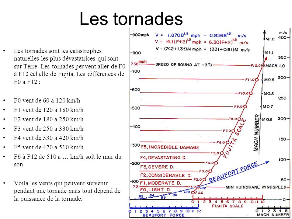 Les tornades Les tornades sont les catastrophes naturelles les plus dévastatrices qui sont sur Terre. Les tornades peuvent aller de F0 à F12 échelle d