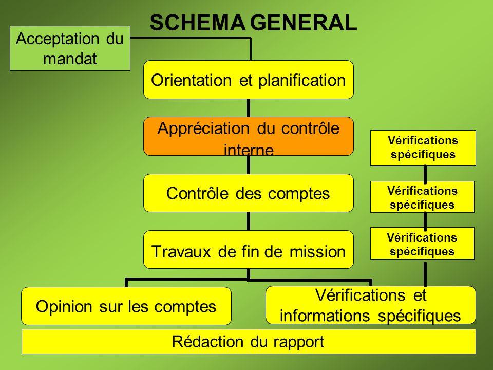 SCHEMA GENERAL Vérifications spécifiques Rédaction du rapport Acceptation du mandat
