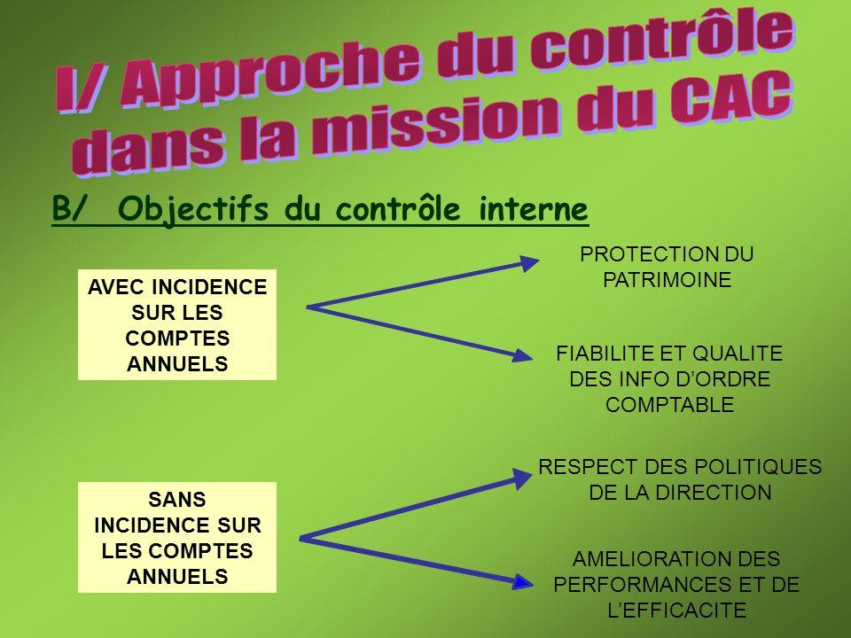 D/ Incidences des risques sur la mission La connaissance des risques, lors de la planification des travaux, permet au CAC dorganiser les contrôles vers les zones à risque.
