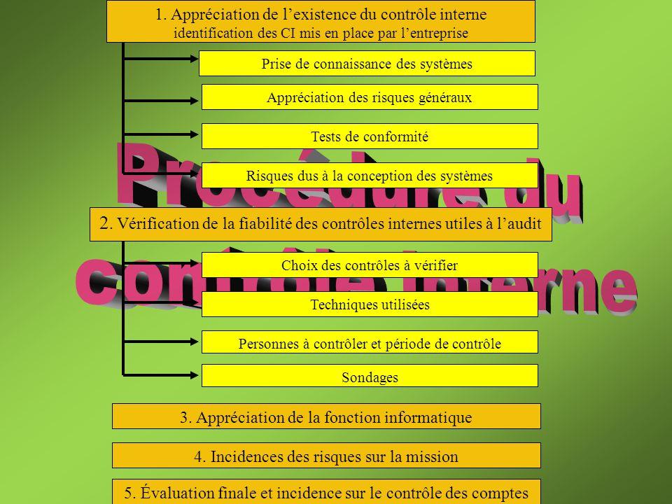 A/ Appréciation de lexistence du contrôle interne 1.