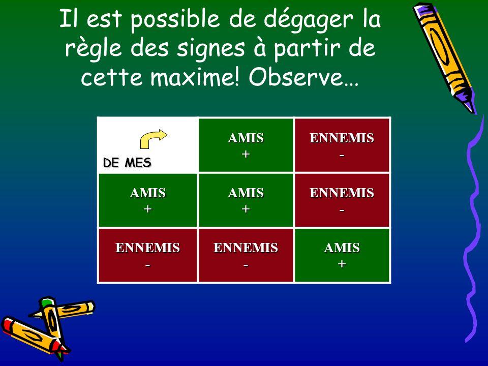 Il est possible de dégager la règle des signes à partir de cette maxime! Observe… DE MES AMIS+ENNEMIS- AMIS+AMIS+ENNEMIS- ENNEMIS-ENNEMIS-AMIS+