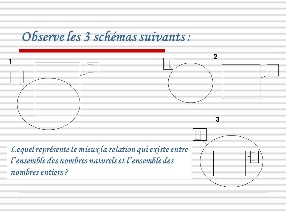 Observe les 3 schémas suivants : 1 2 3 Lequel représente le mieux la relation qui existe entre lensemble des nombres naturels et lensemble des nombres