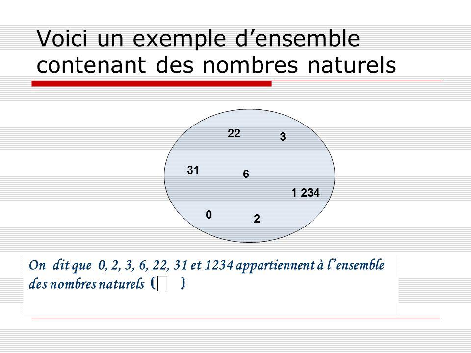 Voici un exemple densemble contenant des nombres naturels 2 3 6 22 31 0 1 234 On dit que 0, 2, 3, 6, 22, 31 et 1234 appartiennent à lensemble des nomb