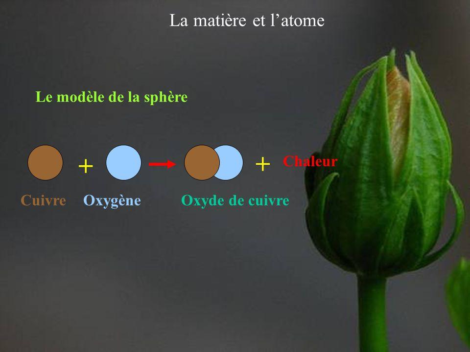 La matière et latome Le modèle en chimie On utilise un modèle pour représenter de manière visible une réalité invisible, à nos sens, suite à des obser