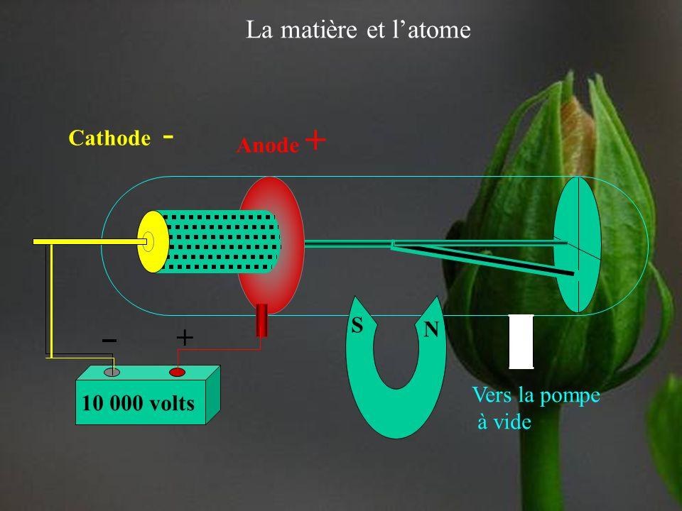 La matière et latome Le modèle de Rutherford (1911) Découvre le noyau dense à lintérieur des atomes 10 000 volts Vers la pompe à vide + Cathode Anode