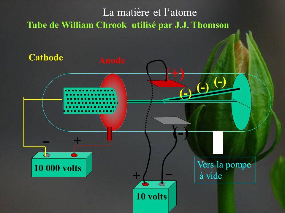 La matière et latome 10 000 volts Vers la pompe à vide + Cathode - Anode + N S