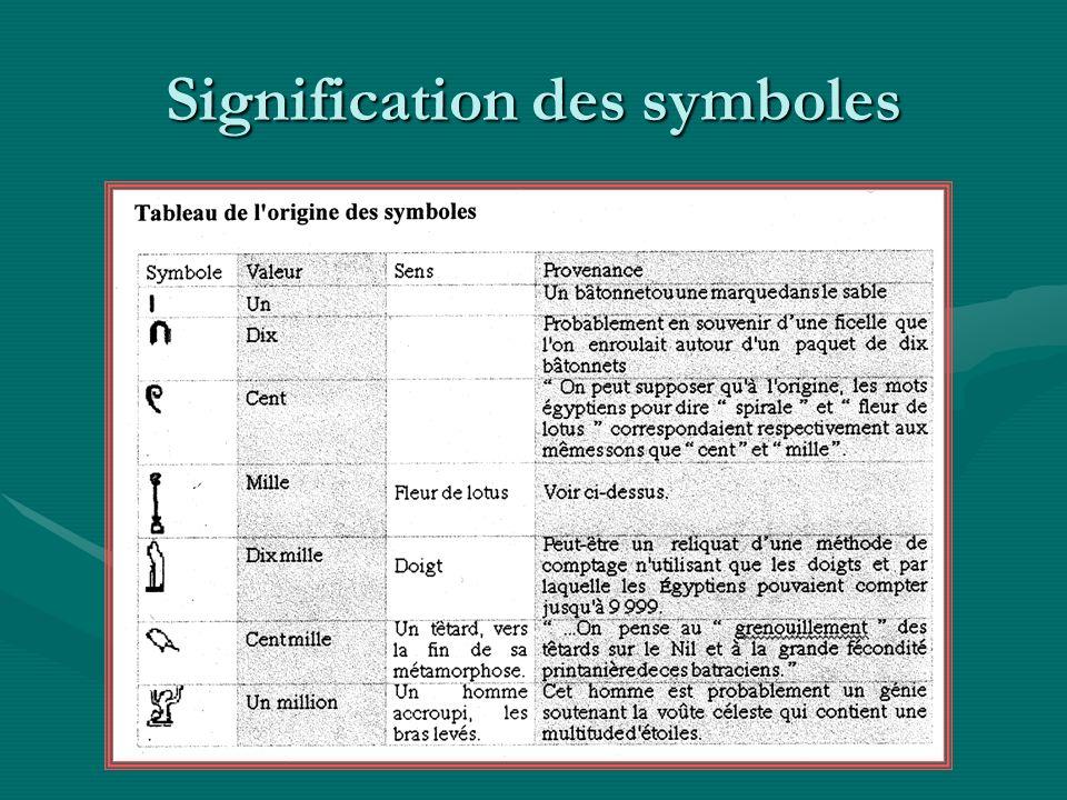 Signification des symboles
