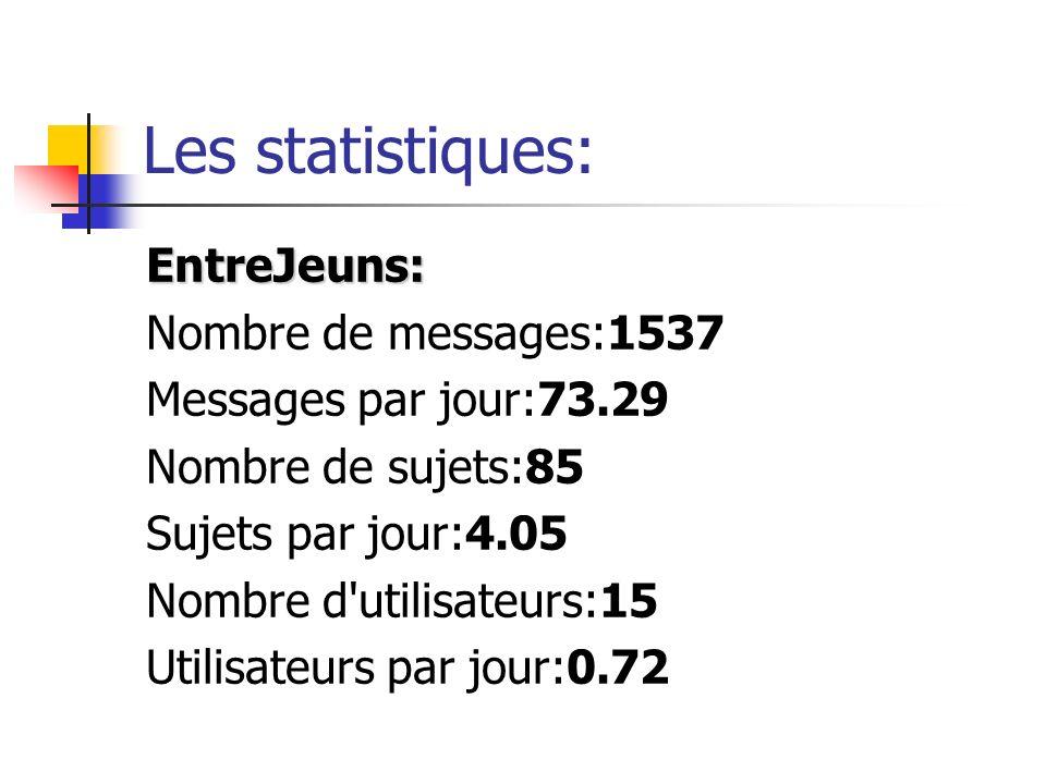Les statistiques: EntreJeuns: Nombre de messages:1537 Messages par jour:73.29 Nombre de sujets:85 Sujets par jour:4.05 Nombre d utilisateurs:15 Utilisateurs par jour:0.72