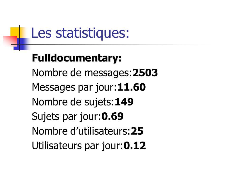 Les statistiques: Fulldocumentary: Nombre de messages:2503 Messages par jour:11.60 Nombre de sujets:149 Sujets par jour:0.69 Nombre dutilisateurs:25 Utilisateurs par jour:0.12