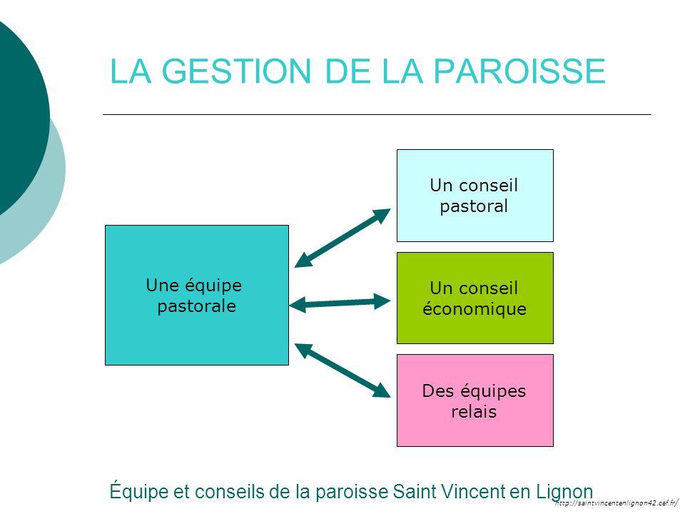 http://saintvincentenlignon42.cef.fr / LA GESTION DE LA PAROISSE Une équipe pastorale Un conseil pastoral Des équipes relais Un conseil économique Équ
