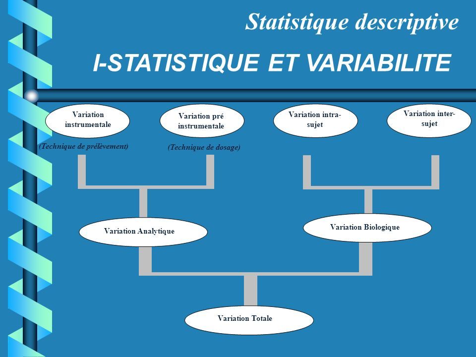 Statistique descriptive I-STATISTIQUE ET VARIABILITE Variation instrumentale Variation pré instrumentale Variation intra- sujet Variation inter- sujet