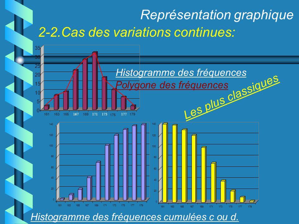 2-2.Cas des variations continues: Représentation graphique Les plus classiques 175 0 5 10 15 20 25 30 35 161163165 167 169 171173177 179 0 20 40 60 80