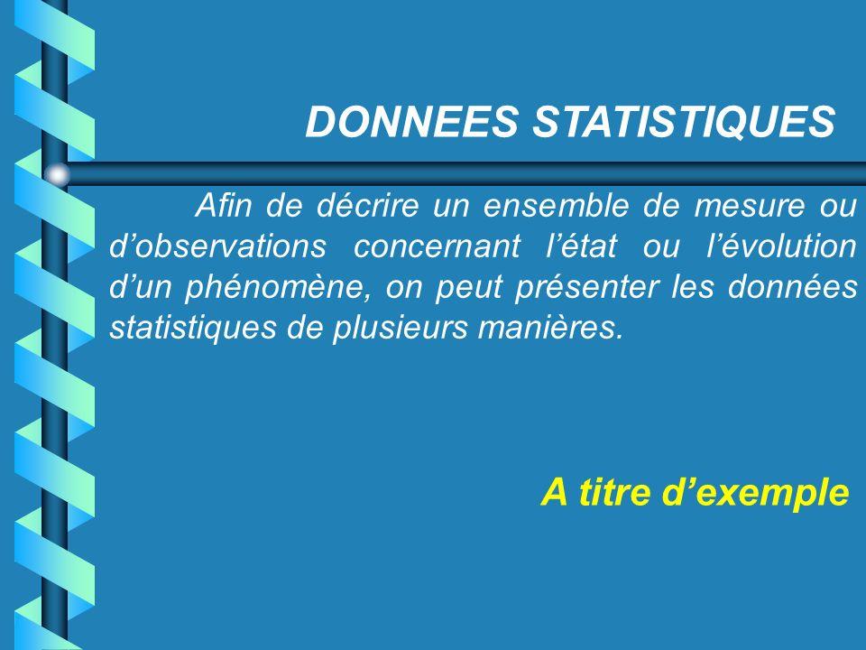 DONNEES STATISTIQUES Afin de décrire un ensemble de mesure ou dobservations concernant létat ou lévolution dun phénomène, on peut présenter les donnée