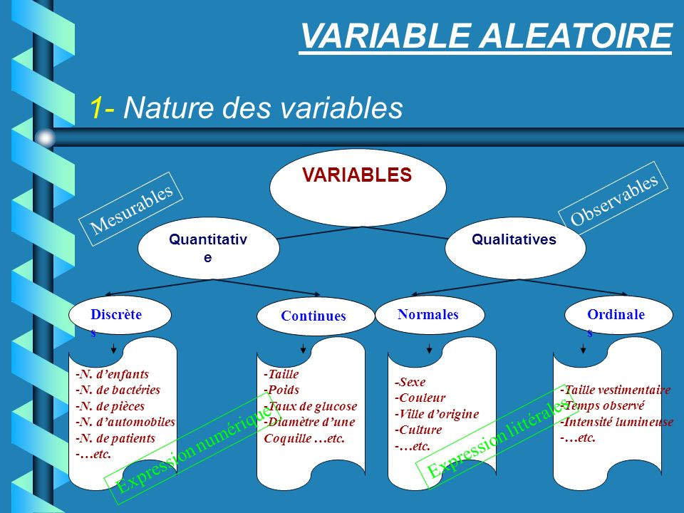 VARIABLE ALEATOIRE 1- Nature des variables VARIABLES Qualitatives Continues Quantitativ e Discrète s NormalesOrdinale s -N. denfants -N. de bactéries