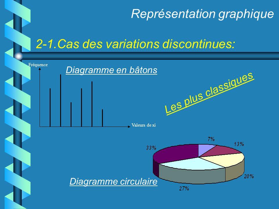 2-1.Cas des variations discontinues: Représentation graphique Fréquence Valeurs de xi Diagramme en bâtons Diagramme circulaire Les plus classiques