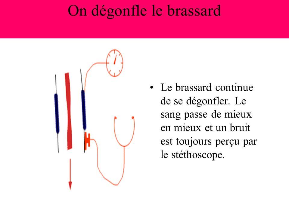 On dégonfle encore le brassard Plus le brassard se dégonfle et moins le bruit est audible par le stéthoscope, jusqu au moment où il disparaît: la pression artérielle est alors lue sur le cadran et définie la minima, c est à dire la pression artérielle diastolique