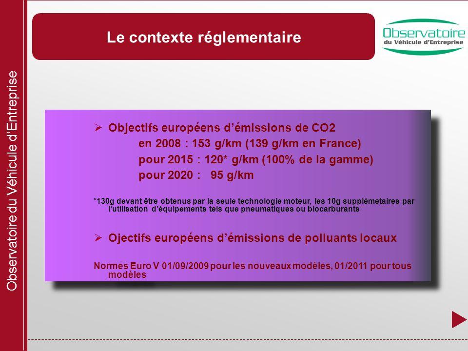 Observatoire du Véhicule dEntreprise Le contexte réglementaire Objectifs européens démissions de CO2 en 2008 : 153 g/km (139 g/km en France) pour 2015 : 120* g/km (100% de la gamme) pour 2020 : 95 g/km *130g devant être obtenus par la seule technologie moteur, les 10g supplémetaires par lutilisation déquipements tels que pneumatiques ou biocarburants Ojectifs européens démissions de polluants locaux Normes Euro V 01/09/2009 pour les nouveaux modèles, 01/2011 pour tous modèles Objectifs européens démissions de CO2 en 2008 : 153 g/km (139 g/km en France) pour 2015 : 120* g/km (100% de la gamme) pour 2020 : 95 g/km *130g devant être obtenus par la seule technologie moteur, les 10g supplémetaires par lutilisation déquipements tels que pneumatiques ou biocarburants Ojectifs européens démissions de polluants locaux Normes Euro V 01/09/2009 pour les nouveaux modèles, 01/2011 pour tous modèles