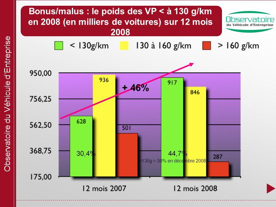 Observatoire du Véhicule dEntreprise Bonus/malus : le poids des VP < à 130 g/km en 2008 (en milliers de voitures) sur 12 mois 2008 + 46% 44,7%30,4% <130g = 50% en décembre 2008