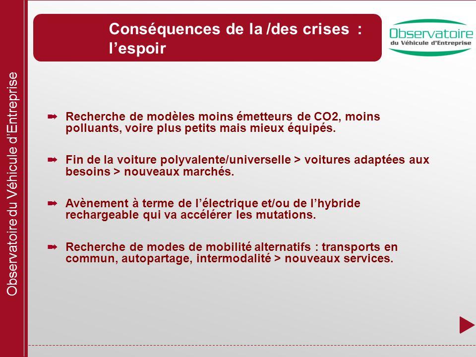 Observatoire du Véhicule dEntreprise Conséquences de la /des crises : lespoir Recherche de modèles moins émetteurs de CO2, moins polluants, voire plus petits mais mieux équipés.