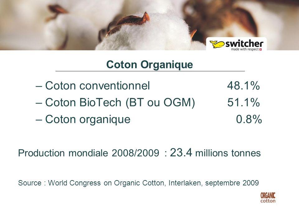 Coton Organique –Coton conventionnel 48.1% –Coton BioTech (BT ou OGM)51.1% –Coton organique 0.8% Production mondiale 2008/2009 : 23.4 millions tonnes Source : World Congress on Organic Cotton, Interlaken, septembre 2009