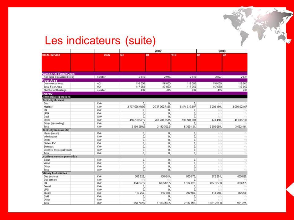 La fiabilité des indicateurs Les facteurs de conversion de CO 2 La qualité La couverture Lanalyse des variations