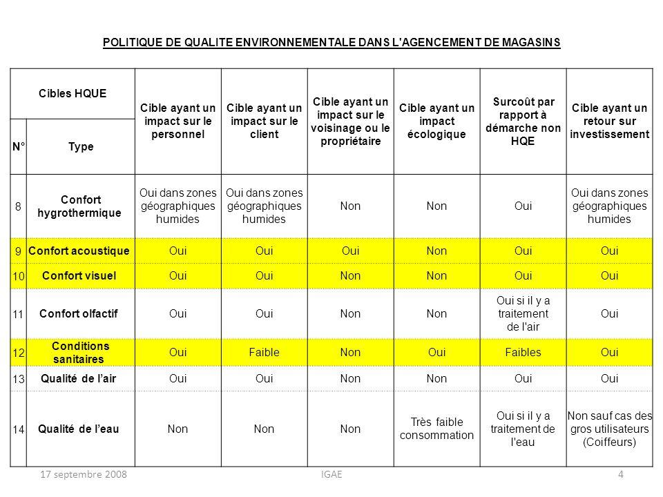 POLITIQUE DE QUALITE ENVIRONNEMENTALE DANS L'AGENCEMENT DE MAGASINS Cibles HQUE Cible ayant un impact sur le personnel Cible ayant un impact sur le cl