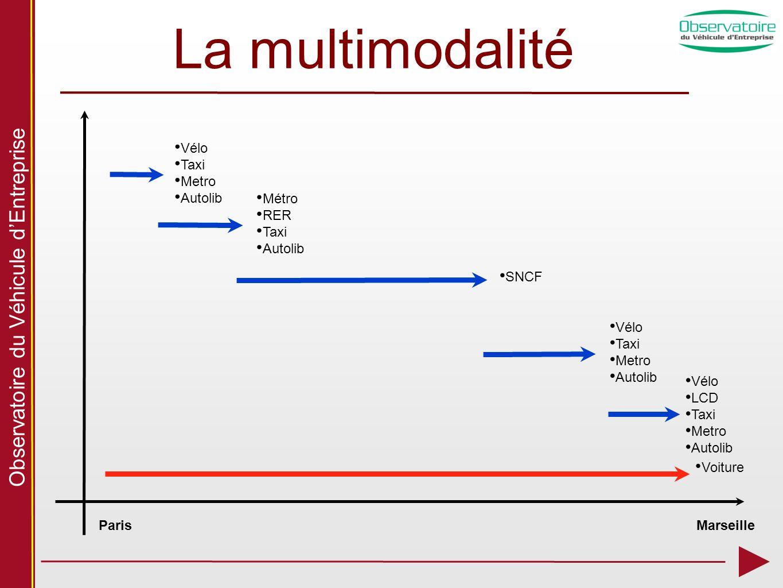Observatoire du Véhicule dEntreprise La multimodalité ParisMarseille Vélo Taxi Metro Autolib Vélo LCD Taxi Metro Autolib Voiture Métro RER Taxi Autoli