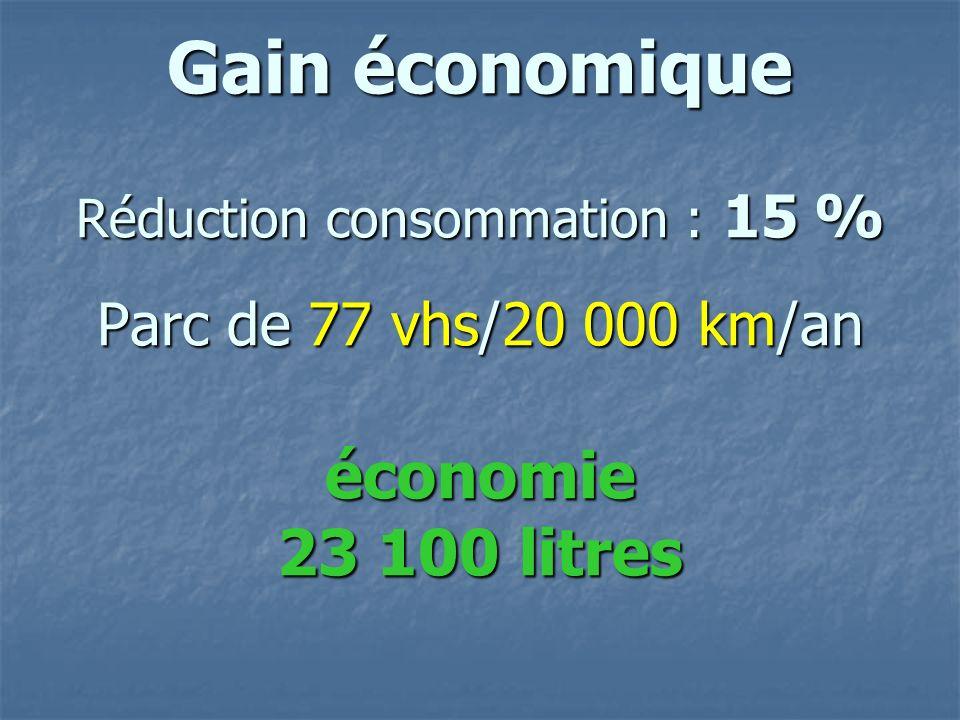 Gain économique Réduction consommation : 15 % Parc de 77 vhs/20 000 km/an économie 23 100 litres