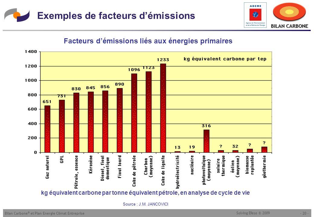 - 20 -Bilan Carbone ® et Plan Energie Climat Entreprise Solving Efeso © 2009 Exemples de facteurs démissions kg équivalent carbone par tonne équivalen