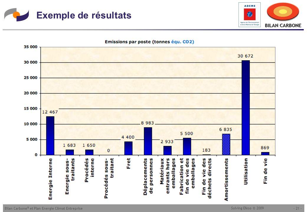- 21 -Bilan Carbone ® et Plan Energie Climat Entreprise Solving Efeso © 2009 Exemple de résultats