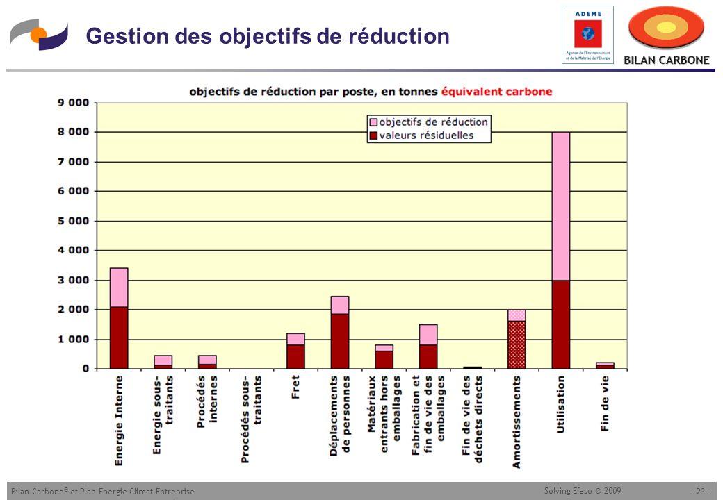 - 23 -Bilan Carbone ® et Plan Energie Climat Entreprise Solving Efeso © 2009 Gestion des objectifs de réduction