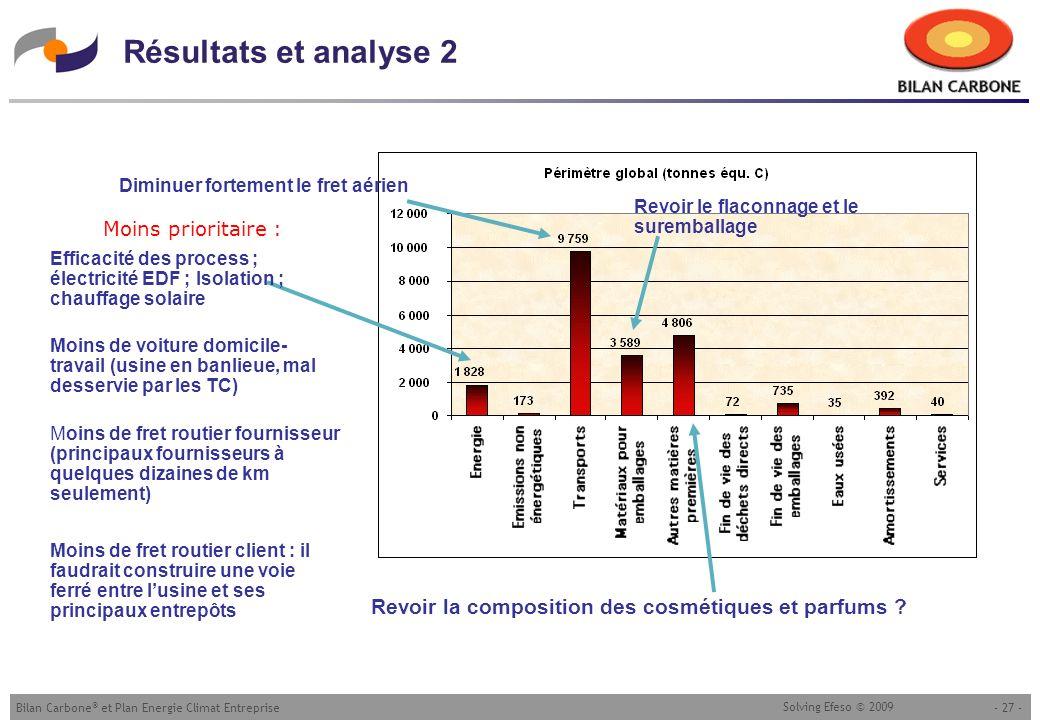 - 27 -Bilan Carbone ® et Plan Energie Climat Entreprise Solving Efeso © 2009 Résultats et analyse 2 Moins de fret routier client : il faudrait constru