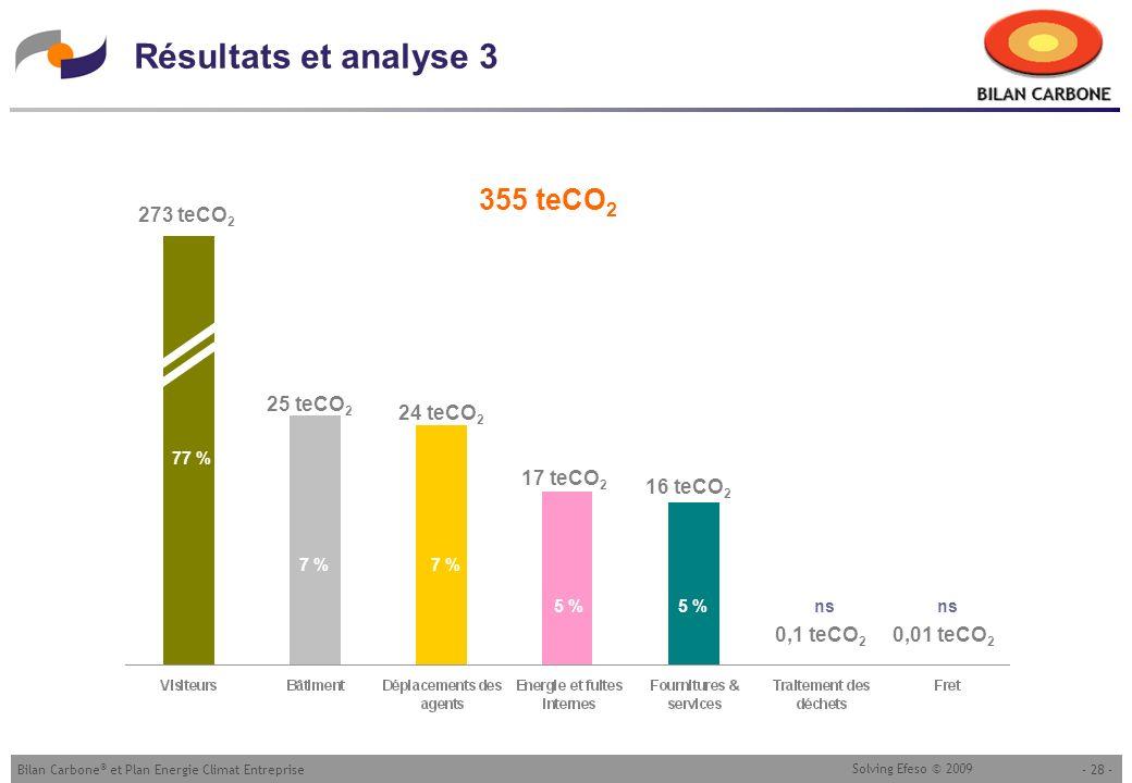 - 28 -Bilan Carbone ® et Plan Energie Climat Entreprise Solving Efeso © 2009 Résultats et analyse 3 273 teCO 2 25 teCO 2 24 teCO 2 17 teCO 2 16 teCO 2